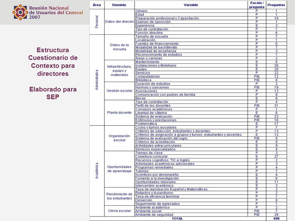 Estructura Cuestionario de Contexto para directores Elaborado para SEP