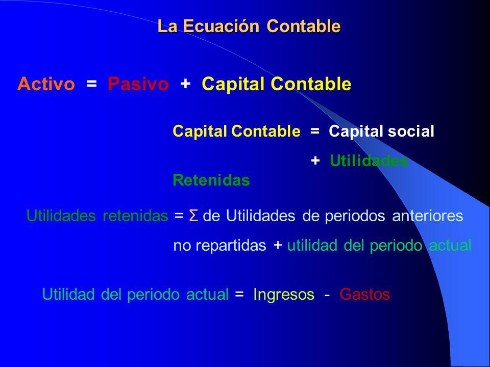 La Ecuación Contable Activo = Pasivo + Capital Contable Capital Contable = Capital social + Utilidades Retenidas Utilidades retenidas = Σ de Utilidade