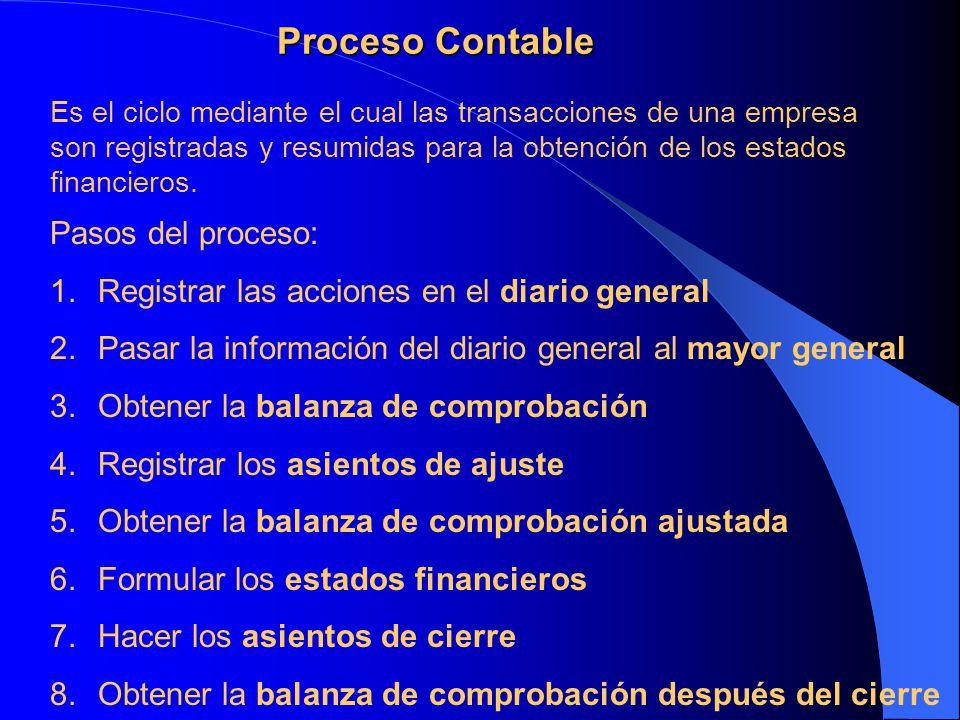 Proceso Contable Es el ciclo mediante el cual las transacciones de una empresa son registradas y resumidas para la obtención de los estados financiero