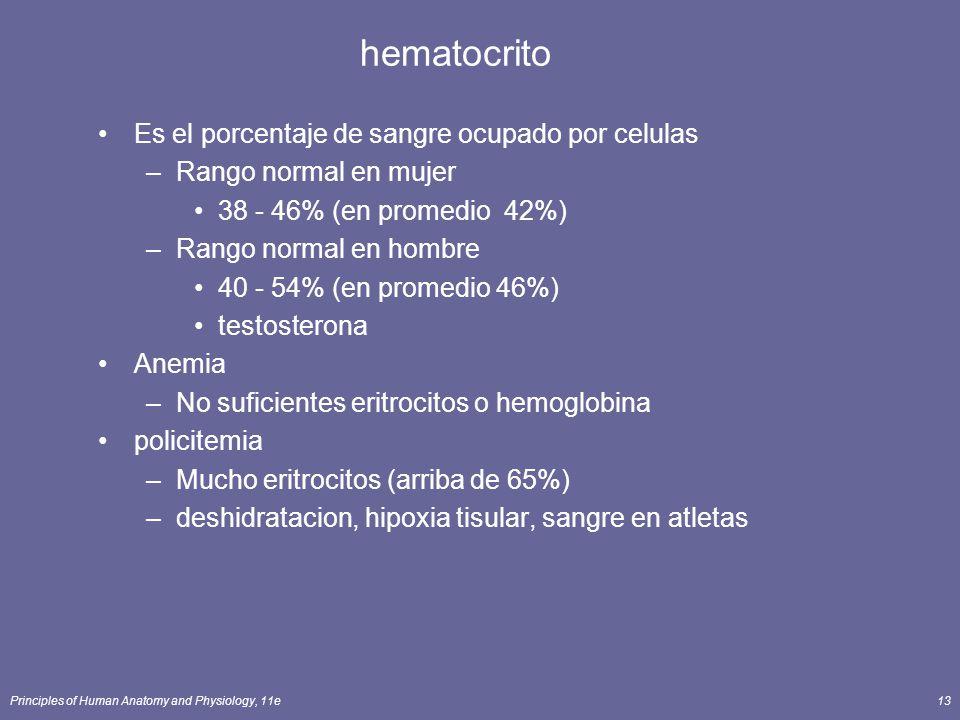 Principles of Human Anatomy and Physiology, 11e13 hematocrito Es el porcentaje de sangre ocupado por celulas –Rango normal en mujer 38 - 46% (en prome