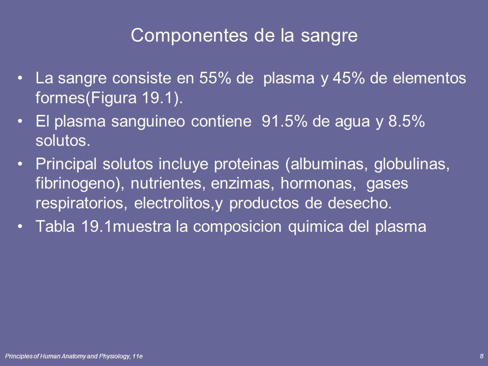 Principles of Human Anatomy and Physiology, 11e8 Componentes de la sangre La sangre consiste en 55% de plasma y 45% de elementos formes(Figura 19.1).