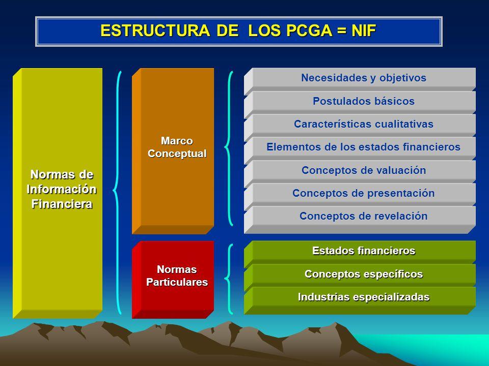 Normas de Información Financiera Marco Conceptual Normas Particulares Necesidades y objetivos Postulados básicos Características cualitativas Estados