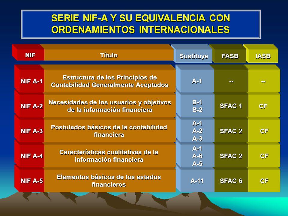 NIC 1 NIC 8 NIC 1 NIC 8 CF CF --A-8Supletoriedad NIF A-9 APB 22 FAS 95/49 Políticas contables NIF A-8 APB 22 FAS 95/49 -- Conceptos de presentación y revelación NIF A-7 SFAC 5 SFAC 7 -- Conceptos de valuación NIF A-6 IASBFASBSustituyeTítuloNIF SERIE NIF-A Y SU EQUIVALENCIA CON ORDENAMIENTOS INTERNACIONALES --