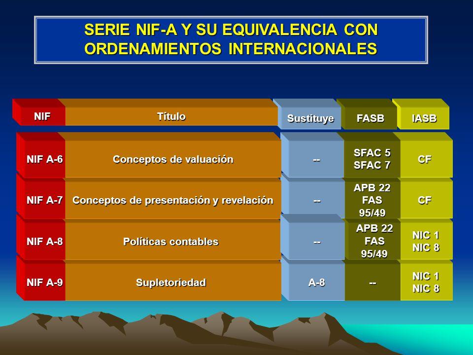NIF A-1 (periodo termina el 31 octubre 2004) Estructura de los Principios de Contabilidad Generalmente Aceptados NIF A-2 (periodo termina el 15 de diciembre 2004) Necesidades de los usuarios y objetivos de la información financiera NIF A-4 (periodo termina el 15 de diciembre 2004) Características Cualitativas de la información financiera NIF A-5 (periodo termina el 15 de diciembre 2004) Elementos básicos de los estados financieros NIF A-9 (periodo termina el 31 octubre 2004) Supletoriedad NIF QUE SE ENCUENTRAN EN AUSCULTACIÓN