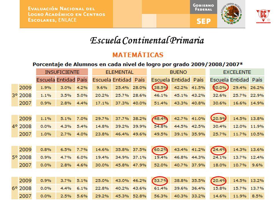 Escuela Continental Primaria