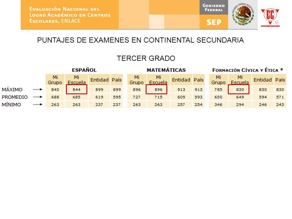 Escuela Continental Secundaria PUNTAJES DE EXAMENES EN CONTINENTAL SECUNDARIA TERCER GRADO