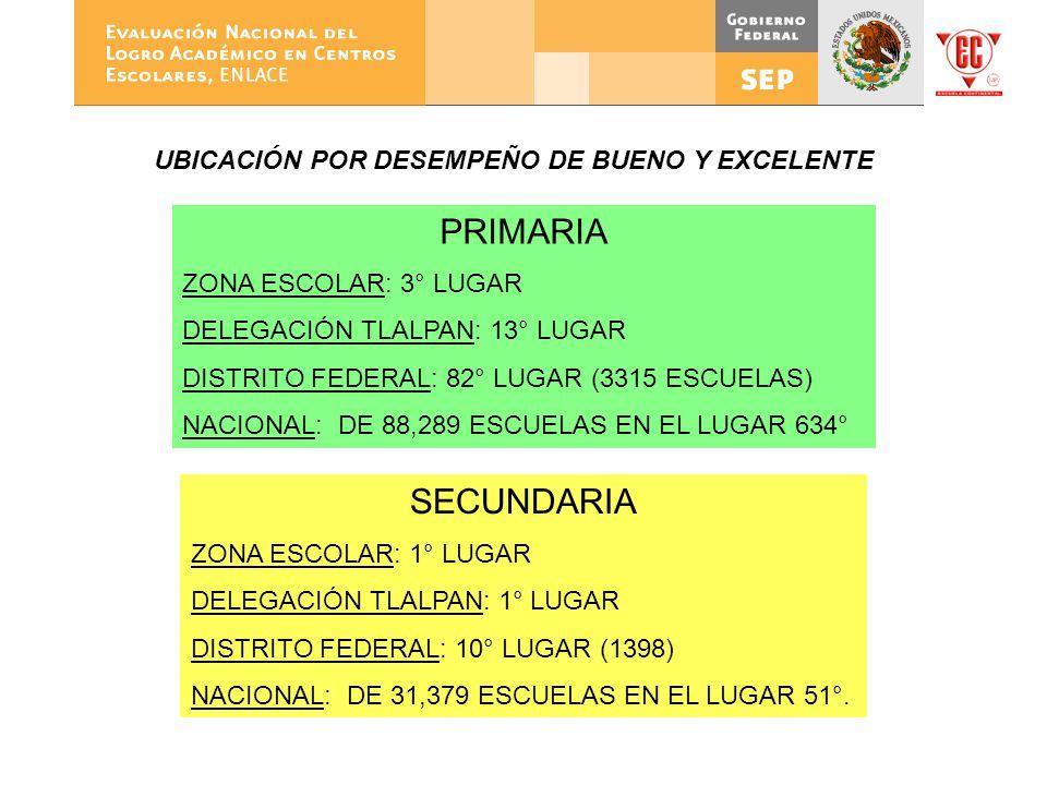 PRIMARIA ZONA ESCOLAR: 3° LUGAR DELEGACIÓN TLALPAN: 13° LUGAR DISTRITO FEDERAL: 82° LUGAR (3315 ESCUELAS) NACIONAL: DE 88,289 ESCUELAS EN EL LUGAR 634
