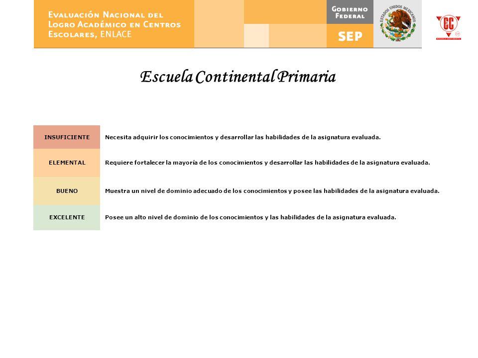 Escuela Continental Primaria INSUFICIENTENecesita adquirir los conocimientos y desarrollar las habilidades de la asignatura evaluada. ELEMENTALRequier