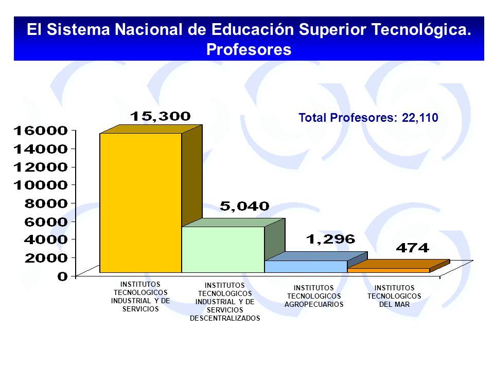 SNEST El SNEST está consolidado como un sistema de educación superior tecnológica de vanguardia a nivel internacional, y contribuye de manera destacada en el desarrollo sustentable de las regiones, en el fortalecimiento de la soberanía nacional y en el posicionamiento de México en el ámbito internacional.