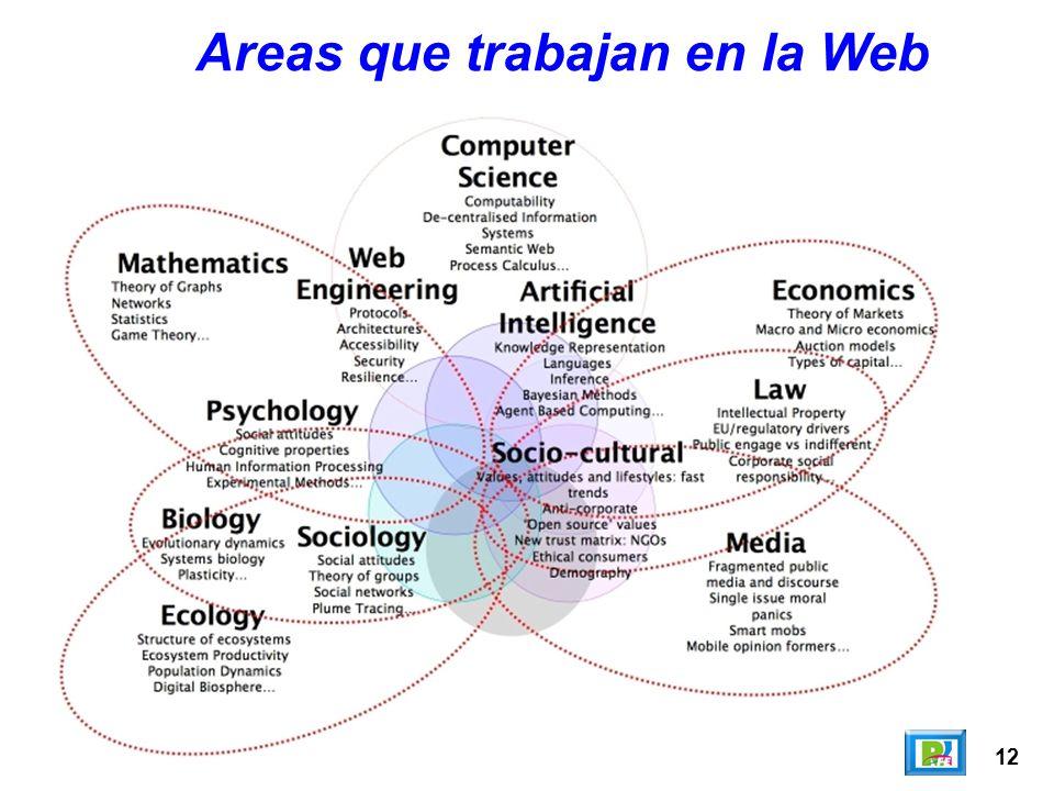 12 Areas que trabajan en la Web