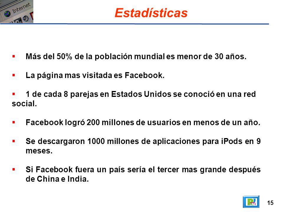 15 Estadísticas Más del 50% de la población mundial es menor de 30 años. La página mas visitada es Facebook. 1 de cada 8 parejas en Estados Unidos se