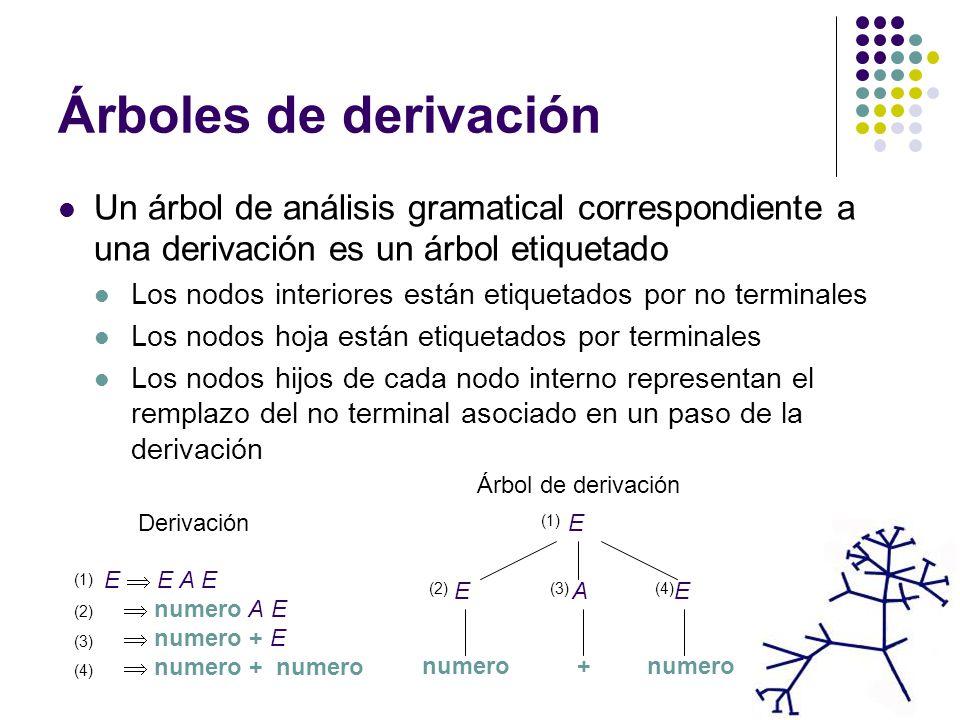 Árboles de derivación Un árbol de análisis gramatical correspondiente a una derivación es un árbol etiquetado Los nodos interiores están etiquetados por no terminales Los nodos hoja están etiquetados por terminales Los nodos hijos de cada nodo interno representan el remplazo del no terminal asociado en un paso de la derivación E EAE numero+ Árbol de derivación E E A E numero A E numero + E numero + numero Derivación (1) (2) (3) (4) (1) (2)(3)(4)