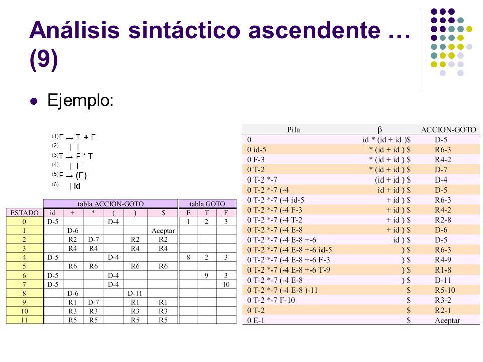 Análisis sintáctico ascendente … (9) Ejemplo: (1) E T + E (2)   T (3) T F * T (4)   F (5) F (E) (6)   id