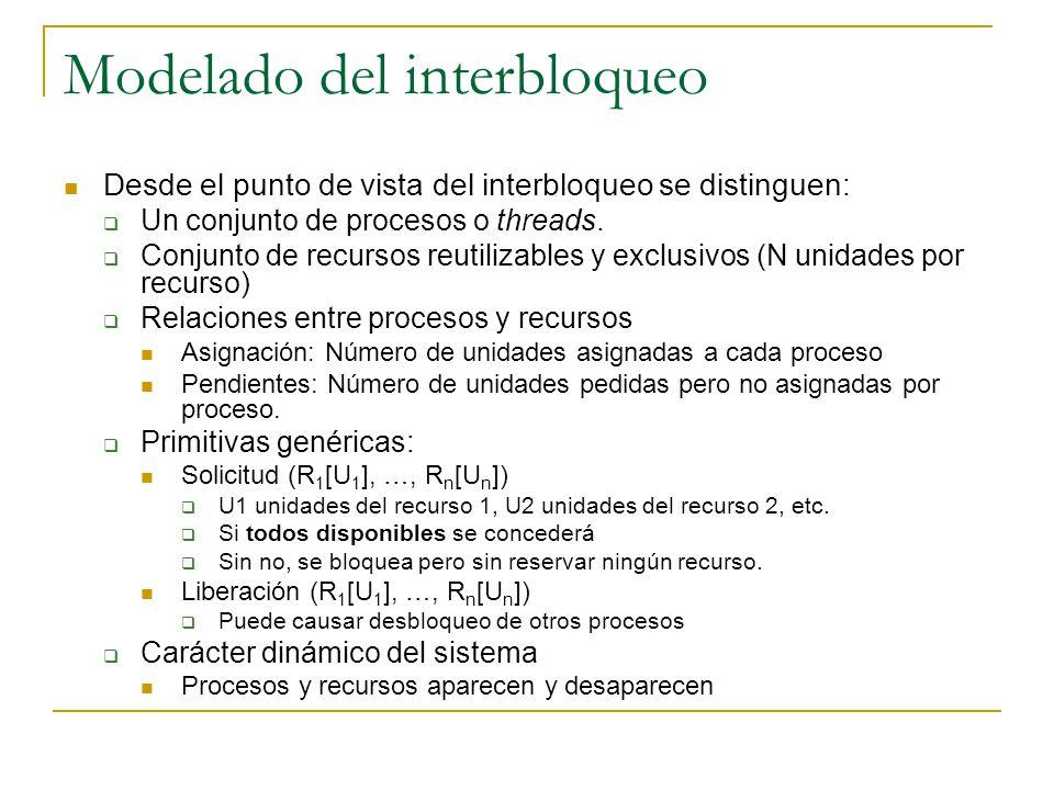 Modelado del interbloqueo Desde el punto de vista del interbloqueo se distinguen: Un conjunto de procesos o threads. Conjunto de recursos reutilizable