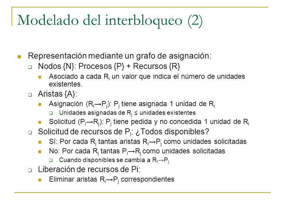 Modelado del interbloqueo (2) Representación mediante un grafo de asignación: Nodos {N}: Procesos {P} + Recursos {R} Asociado a cada R i un valor que