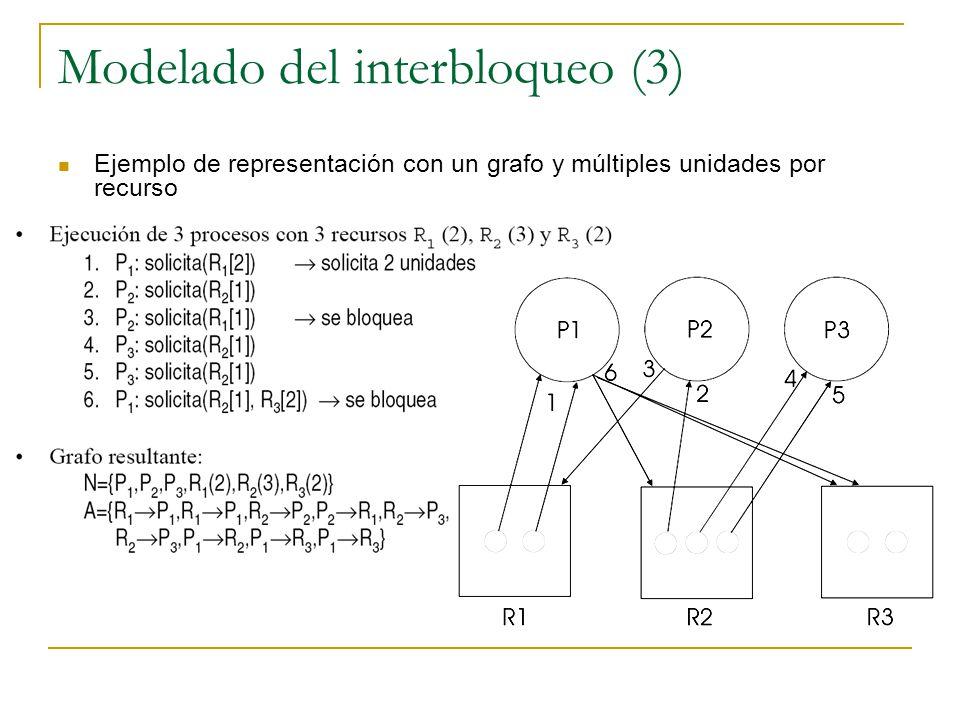 Modelado del interbloqueo (3) Ejemplo de representación con un grafo y múltiples unidades por recurso