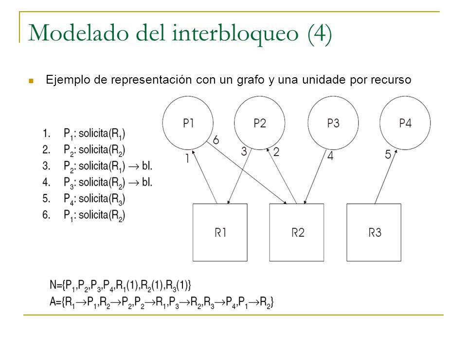 Modelado del interbloqueo (4) Ejemplo de representación con un grafo y una unidade por recurso