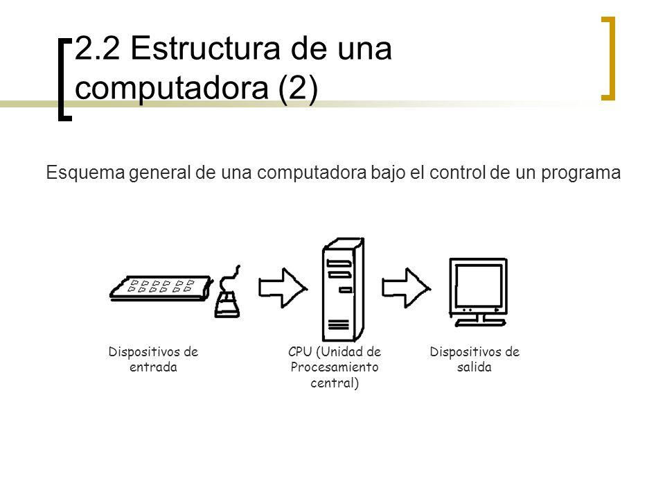 2.2 Estructura de una computadora (2) Dispositivos de entrada CPU (Unidad de Procesamiento central) Dispositivos de salida Esquema general de una comp
