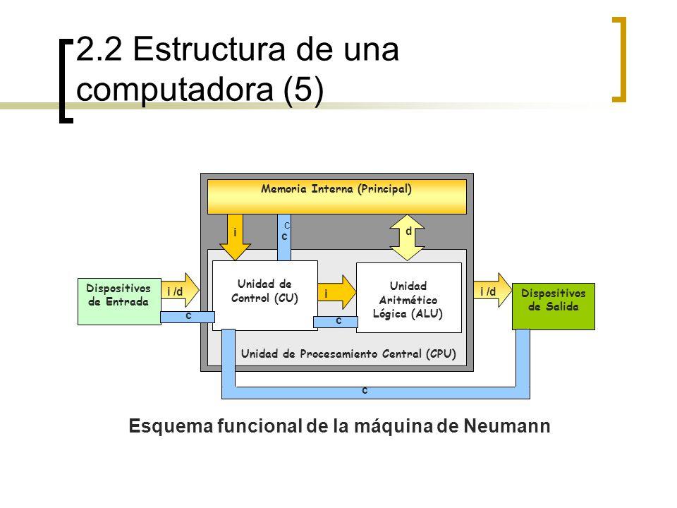 2.2 Estructura de una computadora (5) Esquema funcional de la máquina de Neumann Unidad de Procesamiento Central (CPU) Memoria Interna (Principal) Uni
