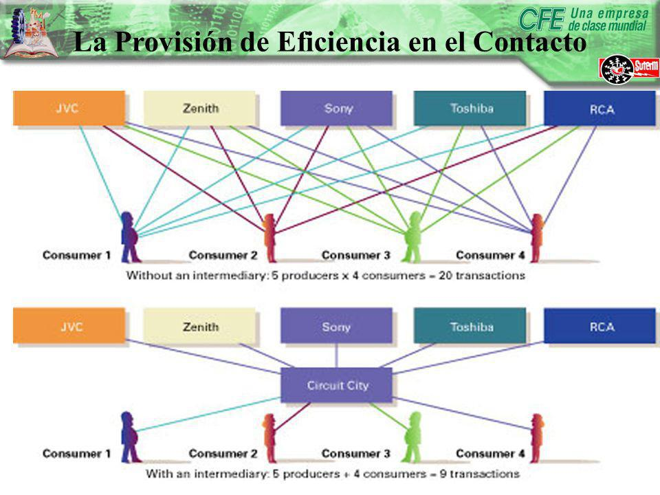 La Provisión de Eficiencia en el Contacto