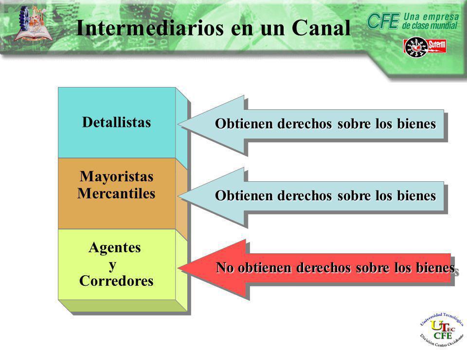 Intermediarios en un Canal Detallistas Mayoristas Mercantiles Mayoristas Mercantiles Agentes y Corredores Agentes y Corredores Obtienen derechos sobre los bienes No obtienen derechos sobre los bienes