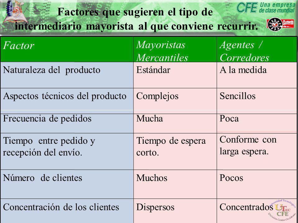 Factores que sugieren el tipo de intermediario mayorista al que conviene recurrir.