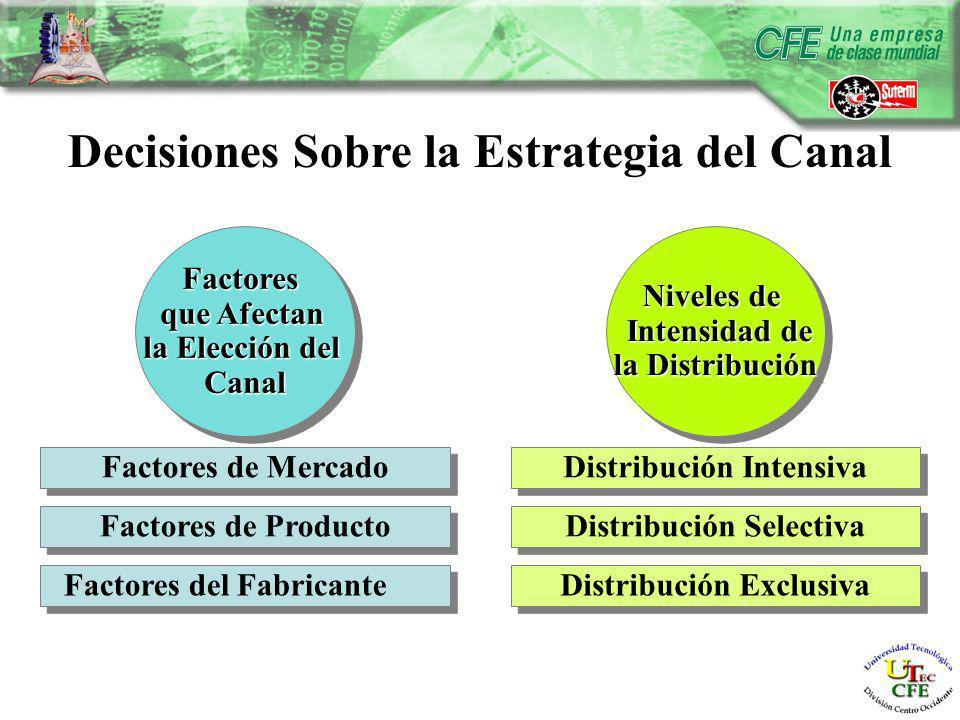 Decisiones Sobre la Estrategia del Canal Factores del Fabricante Factores de Producto Factores de Mercado Factores que Afectan la Elección del CanalFactores que Afectan la Elección del Canal Distribución Exclusiva Distribución Selectiva Distribución Intensiva Niveles de Intensidad de Intensidad de la Distribución Niveles de Intensidad de Intensidad de la Distribución