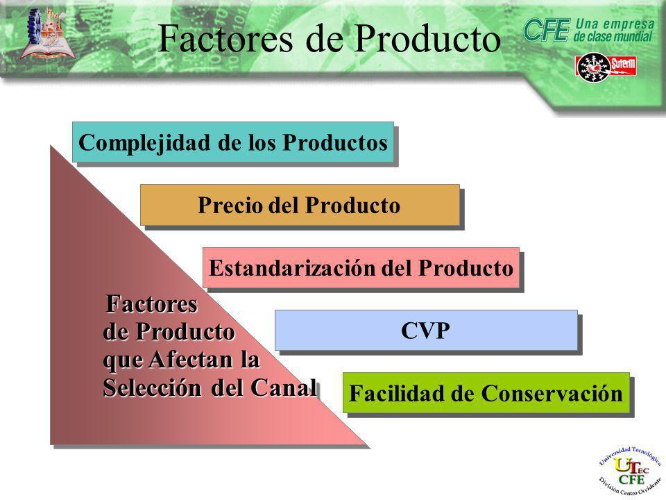 Factores de Producto Factores Factores de Producto de Producto que Afectan la que Afectan la Selección del Canal Selección del Canal Factores Factores de Producto de Producto que Afectan la que Afectan la Selección del Canal Selección del Canal Complejidad de los Productos Estandarización del Producto CVP Facilidad de Conservación Precio del Producto