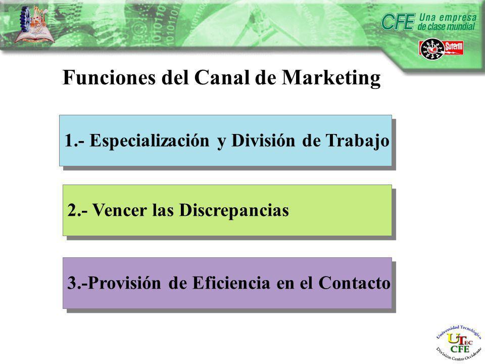 Funciones del Canal de Marketing 1.- Especialización y División de Trabajo 2.- Vencer las Discrepancias 3.-Provisión de Eficiencia en el Contacto