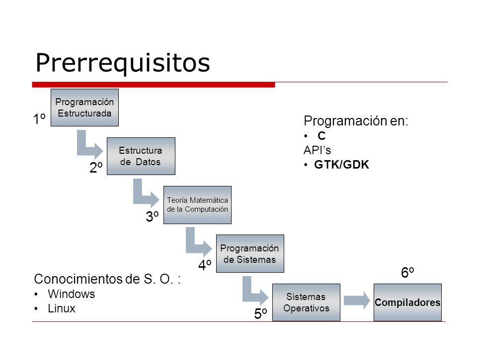 Prerrequisitos 1º Programación Estructurada 2º Estructura de Datos 3º Teoría Matemática de la Computación 4º Programación de Sistemas Sistemas Operativos Conocimientos de S.