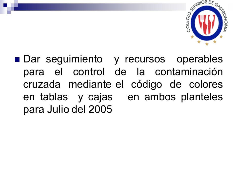 Dar seguimiento y recursos operables para el control de la contaminación cruzada mediante el código de colores en tablas y cajas en ambos planteles para Julio del 2005