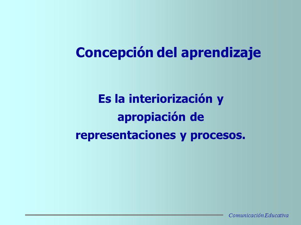 Concepción del aprendizaje Es la interiorización y apropiación de representaciones y procesos.