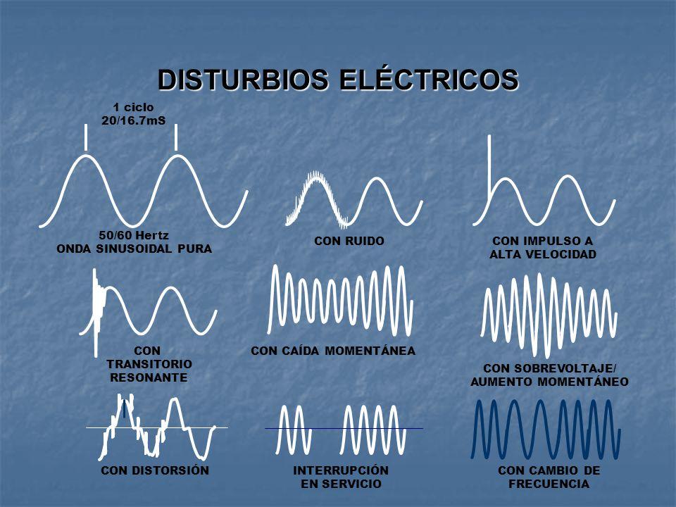 DISTURBIOS ELÉCTRICOS 1 ciclo 20/16.7mS 50/60 Hertz ONDA SINUSOIDAL PURA INTERRUPCIÓN EN SERVICIO CON RUIDOCON IMPULSO A ALTA VELOCIDAD CON TRANSITORIO RESONANTE CON CAÍDA MOMENTÁNEA CON SOBREVOLTAJE/ AUMENTO MOMENTÁNEO CON DISTORSIÓNCON CAMBIO DE FRECUENCIA