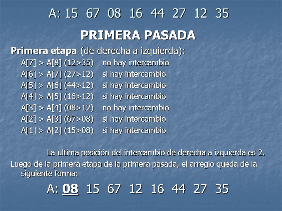 A: 15 67 08 16 44 27 12 35 PRIMERA PASADA Primera etapa (de derecha a izquierda): A[7] > A[8] (12>35) no hay intercambio A[6] > A[7] (27>12) si hay intercambio A[5] > A[6] (44>12) si hay intercambio A[4] > A[5] (16>12) si hay intercambio A[3] > A[4] (08>12) no hay intercambio A[2] > A[3] (67>08) si hay intercambio A[1] > A[2] (15>08) si hay intercambio La ultima posición del intercambio de derecha a izquierda es 2.
