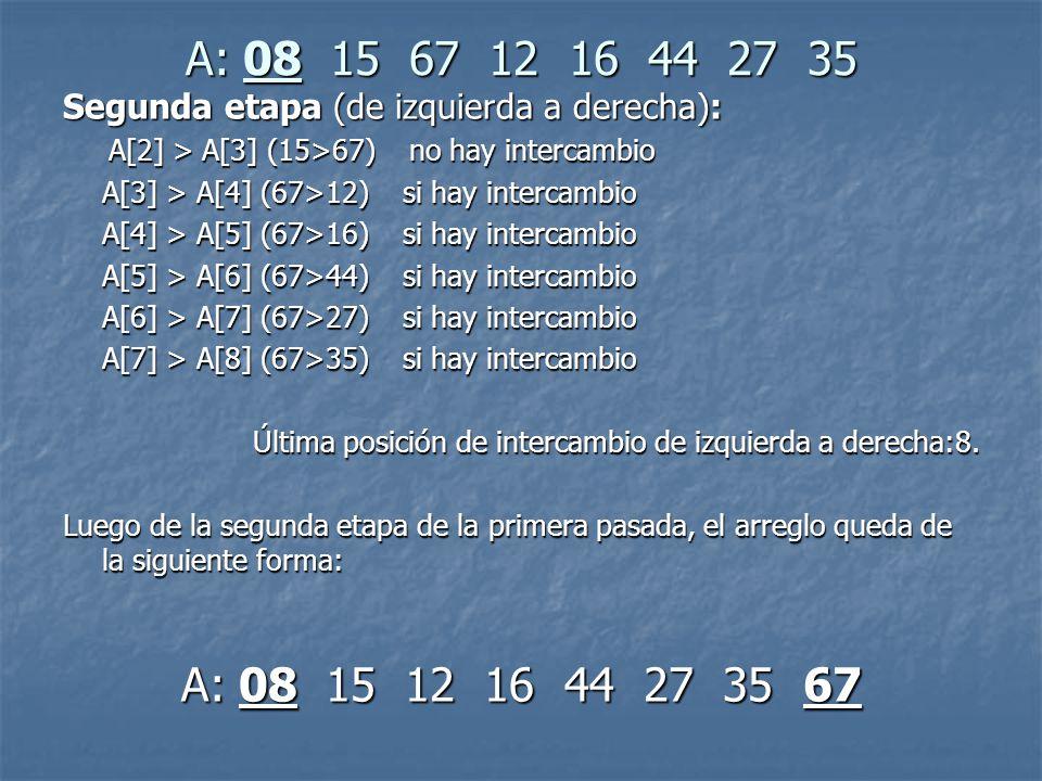 A: 08 15 67 12 16 44 27 35 Segunda etapa (de izquierda a derecha): A[2] > A[3] (15>67) no hay intercambio A[2] > A[3] (15>67) no hay intercambio A[3] > A[4] (67>12) si hay intercambio A[4] > A[5] (67>16) si hay intercambio A[5] > A[6] (67>44) si hay intercambio A[6] > A[7] (67>27) si hay intercambio A[7] > A[8] (67>35) si hay intercambio Última posición de intercambio de izquierda a derecha:8.