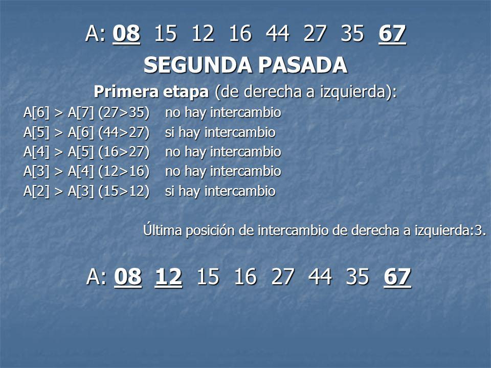 A: 08 12 15 16 27 44 35 67 Segunda etapa (de izquierda a derecha): A[3] > A[4] (15>16) no hay intercambio A[4] > A[5] (16>27) no hay intercambio A[5] > A[6] (27>44) no hay intercambio A[6] > A[7] (44>35) si hay intercambio Última posición de intercambio de izquierda a derecha:7.