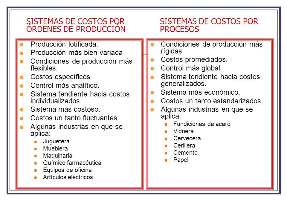 SISTEMAS DE COSTOS POR ÓRDENES DE PRODUCCIÓN Producción lotificada. Producción más bien variada Condiciones de producción más flexibles. Costos especí