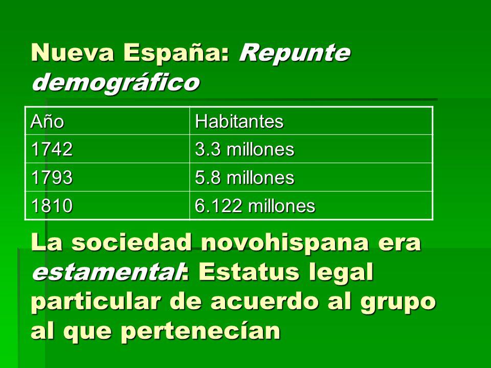 Nueva España: Repunte demográfico La sociedad novohispana era estamental: Estatus legal particular de acuerdo al grupo al que pertenecían AñoHabitante