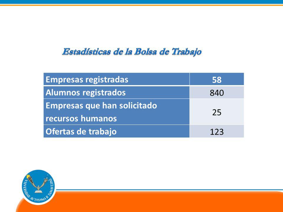 Empresas registradas 58 Alumnos registrados 840 Empresas que han solicitado recursos humanos 25 Ofertas de trabajo 123