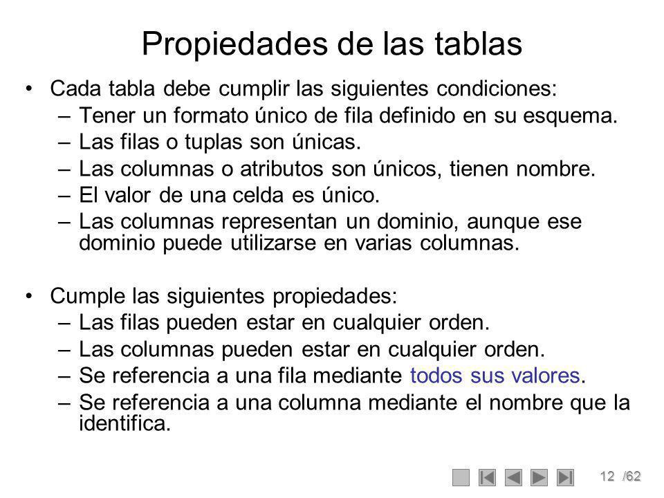 12/62 Propiedades de las tablas Cada tabla debe cumplir las siguientes condiciones: –Tener un formato único de fila definido en su esquema.