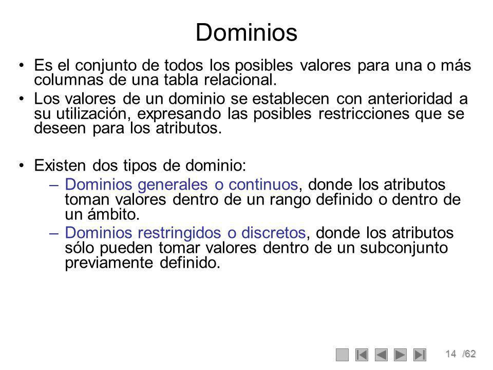 14/62 Dominios Es el conjunto de todos los posibles valores para una o más columnas de una tabla relacional.
