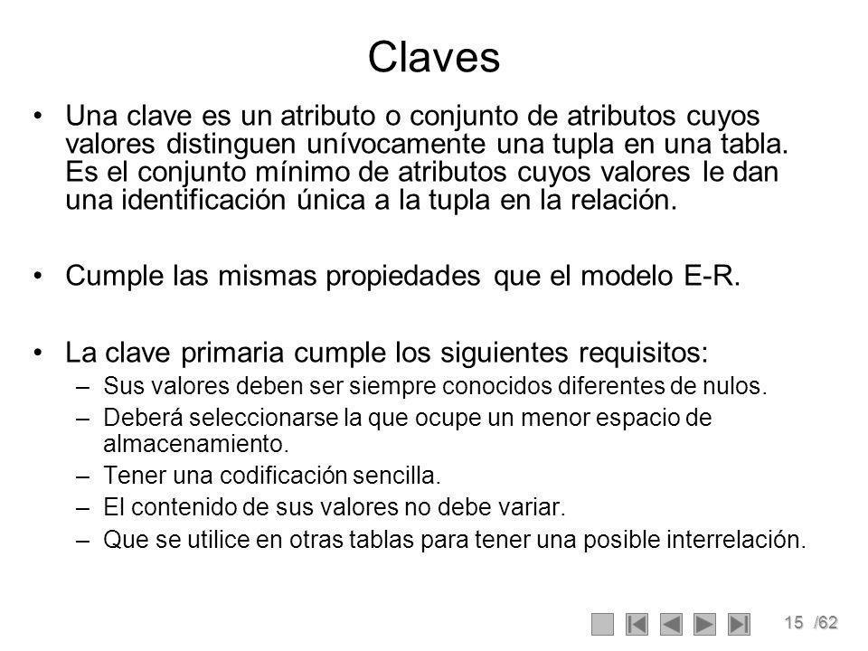 15/62 Claves Una clave es un atributo o conjunto de atributos cuyos valores distinguen unívocamente una tupla en una tabla.