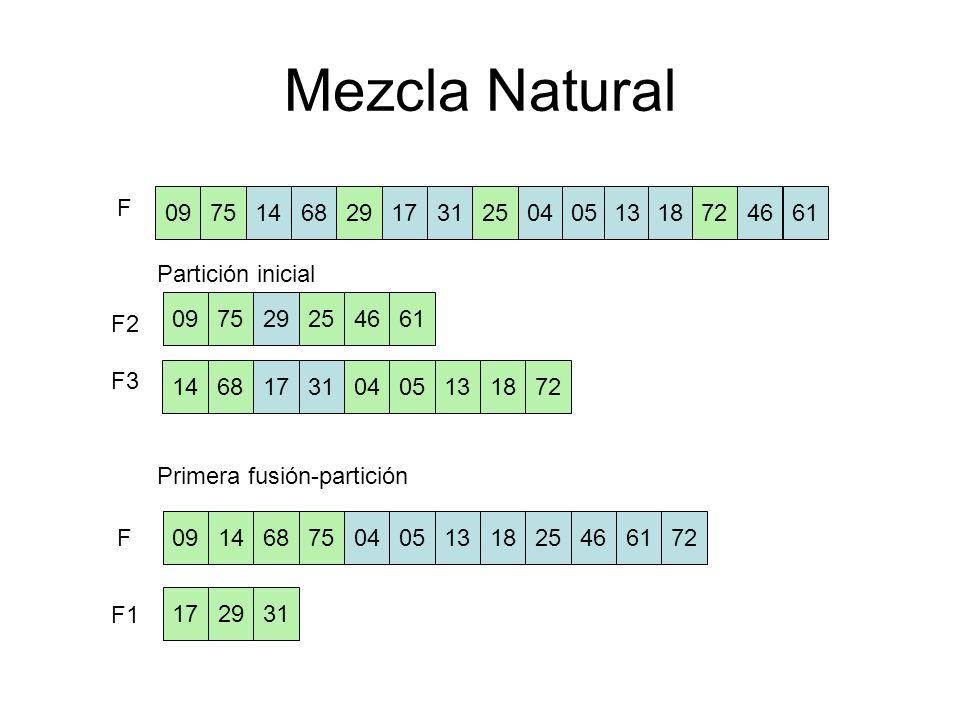 Mezcla Natural 09751468291731250405 13 18724661 0975292546 72 61 146817310405 Partición inicial Primera fusión-partición 1318 09 75 29 254672611468 17