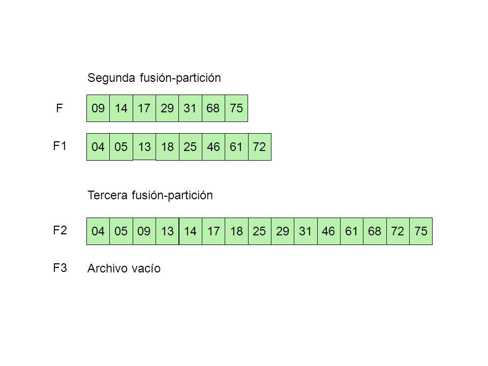 254672610405 13 18 09 752914681731 Segunda fusión-partición Tercera fusión-partición Archivo vacío 040525467261131809752914681731 F F1 F2 F3