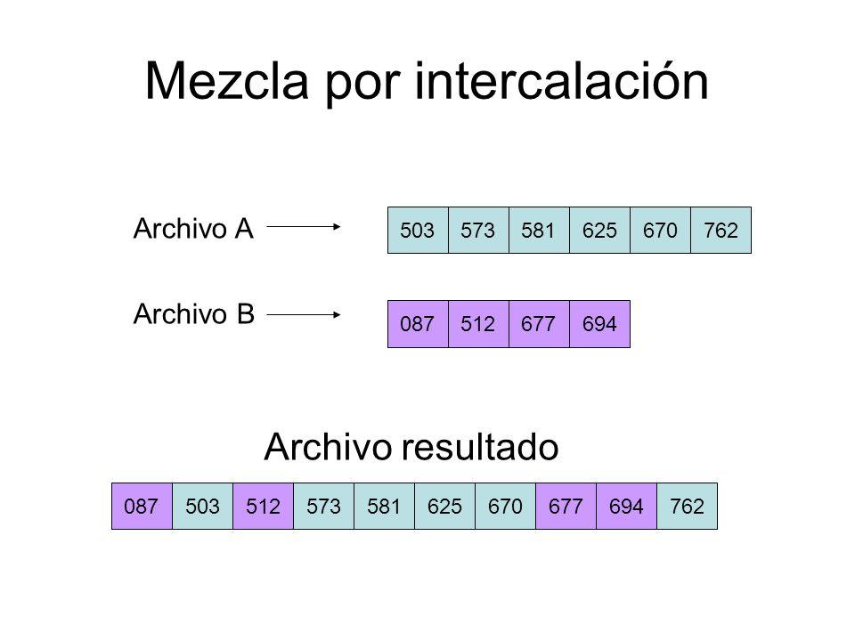 Inicio { abrir archivo A abrir archivo B abrir archivo X a = leer archivo A b = leer archivo B // procesa los dos archivos mientras (!eof(A) && !eof(B)){ si (a < b) { almacena en X a a = leer archivo A } sino { almacena en X b b = leer archivo B } } // procesa archivo A mientras (!eof(A)){ almacena en X a a = leer archivo A } // procesa archivo B mientras (!eof(B)){ almacena en X b b = leer archivo B } cerrar archivos A,B,X }