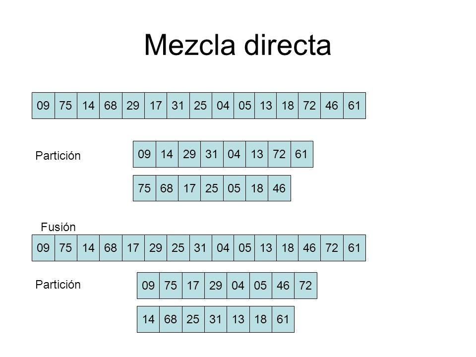 Mezcla directa 09751468291731250405 13 18724661 0914293104137261 75681725051846 09751468172925310405 13 18467261 Partición Fusión Partición 0975172904