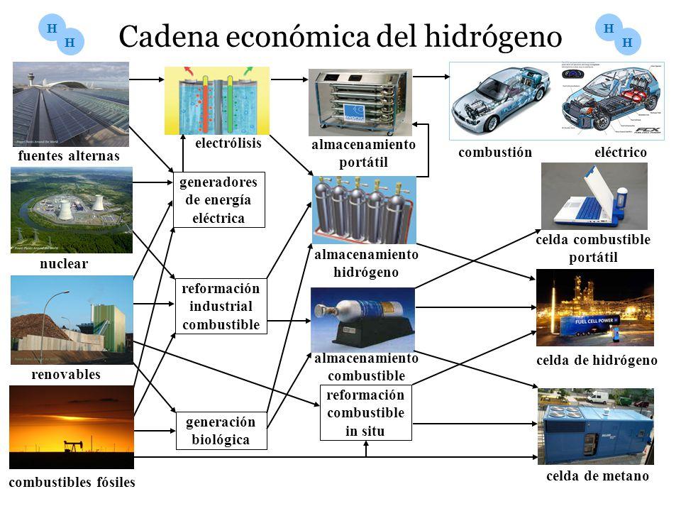 Cadena económica del hidrógeno combustibles fósiles fuentes alternas electrólisis almacenamiento hidrógeno celda de metano generadores de energía eléc