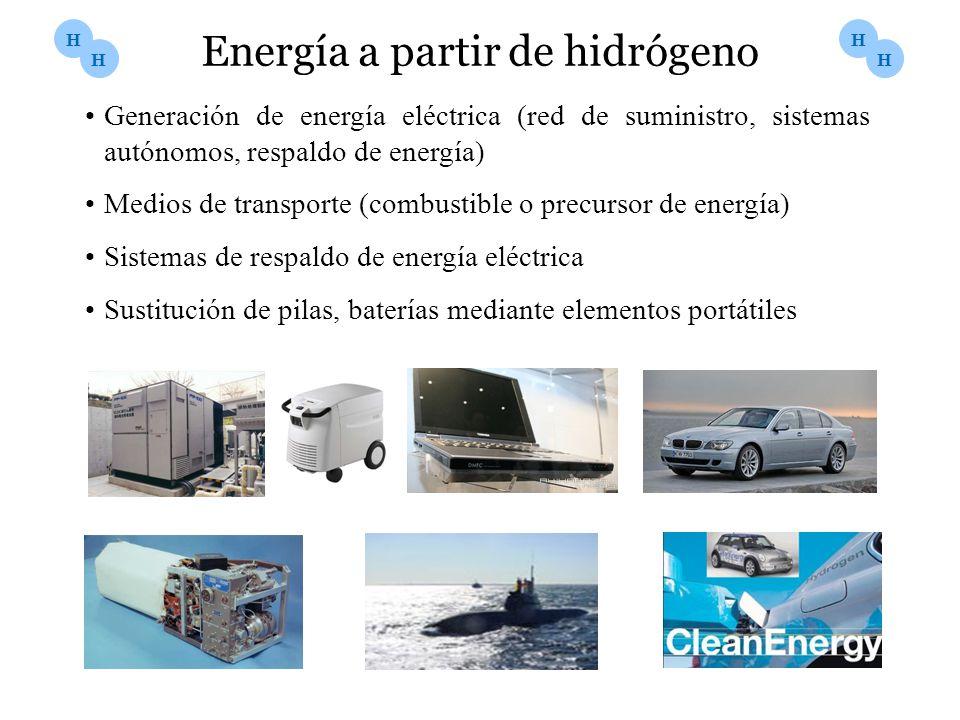 Energía a partir de hidrógeno Generación de energía eléctrica (red de suministro, sistemas autónomos, respaldo de energía) Medios de transporte (combu