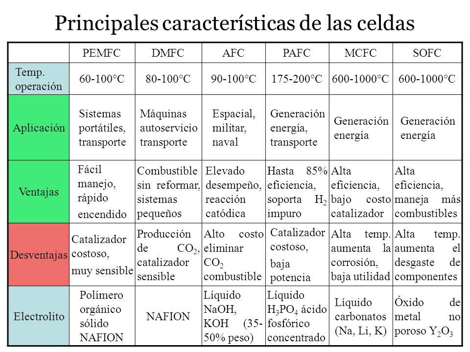 Principales características de las celdas PEMFCDMFCAFCPAFCMCFCSOFC Temp. operación 60-100°C80-100°C90-100°C175-200°C600-1000°C Aplicación Sistemas por