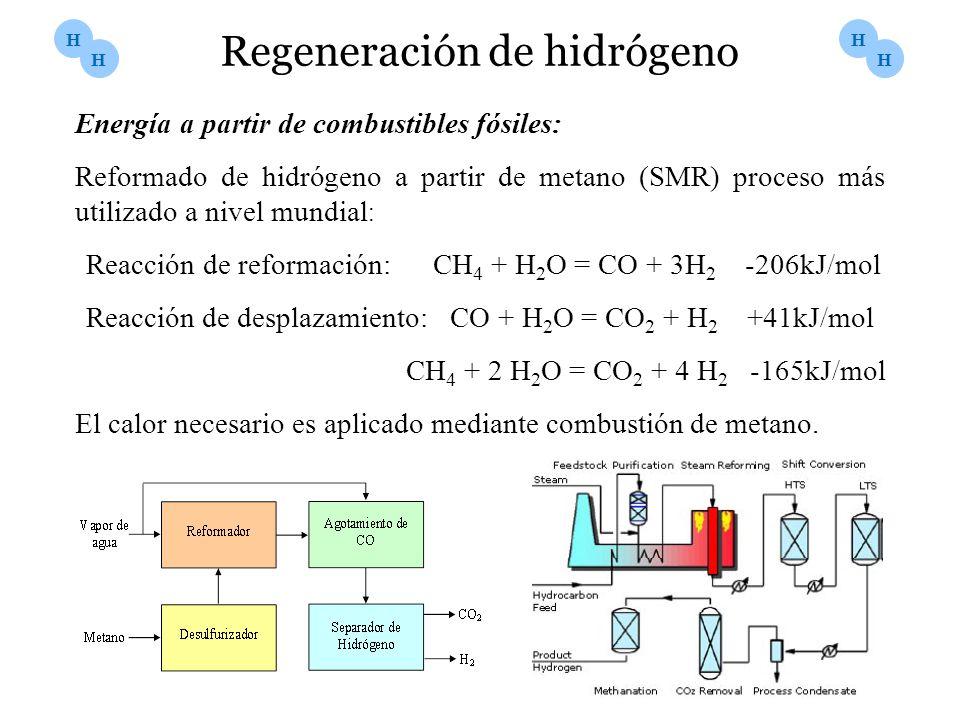 Regeneración de hidrógeno Energía a partir de combustibles fósiles: Reformado de hidrógeno a partir de metano (SMR) proceso más utilizado a nivel mund